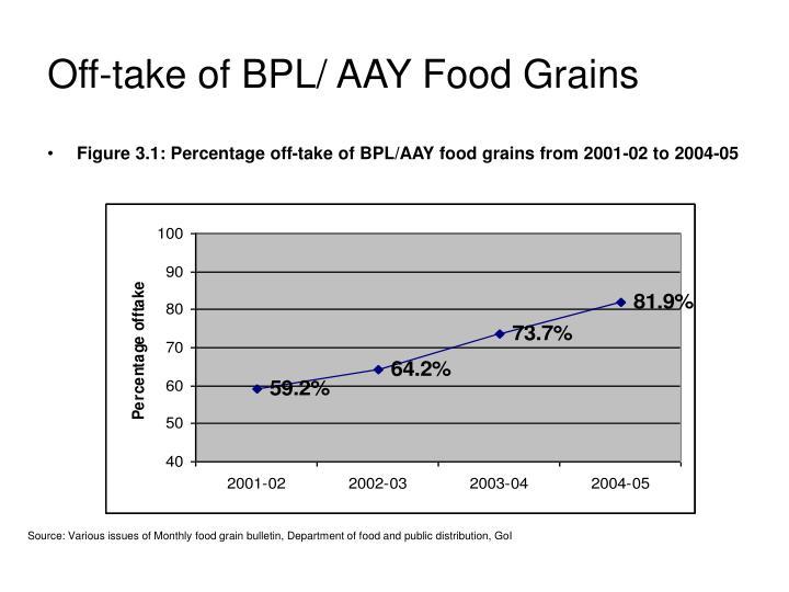 Off-take of BPL/ AAY Food Grains