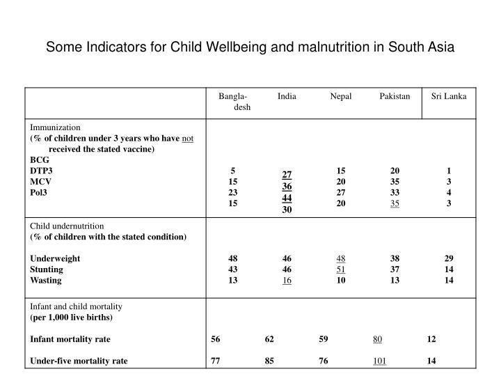 Some Indicators for Child Wellbeing and malnutrition in South Asia