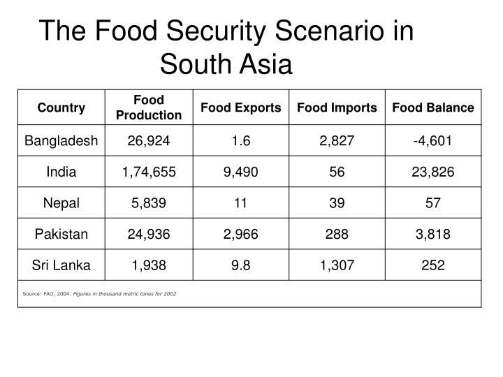 The Food Security Scenario in South Asia