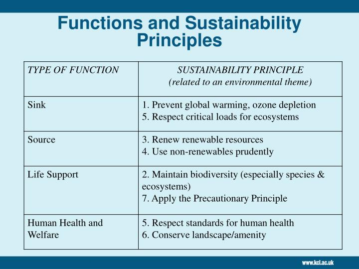 Functions and Sustainability Principles