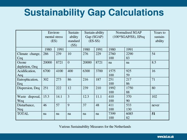 Sustainability Gap Calculations