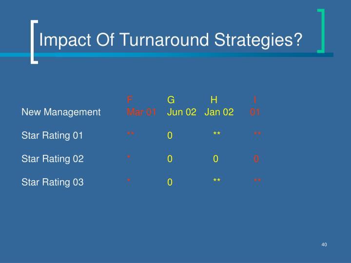 Impact Of Turnaround Strategies?