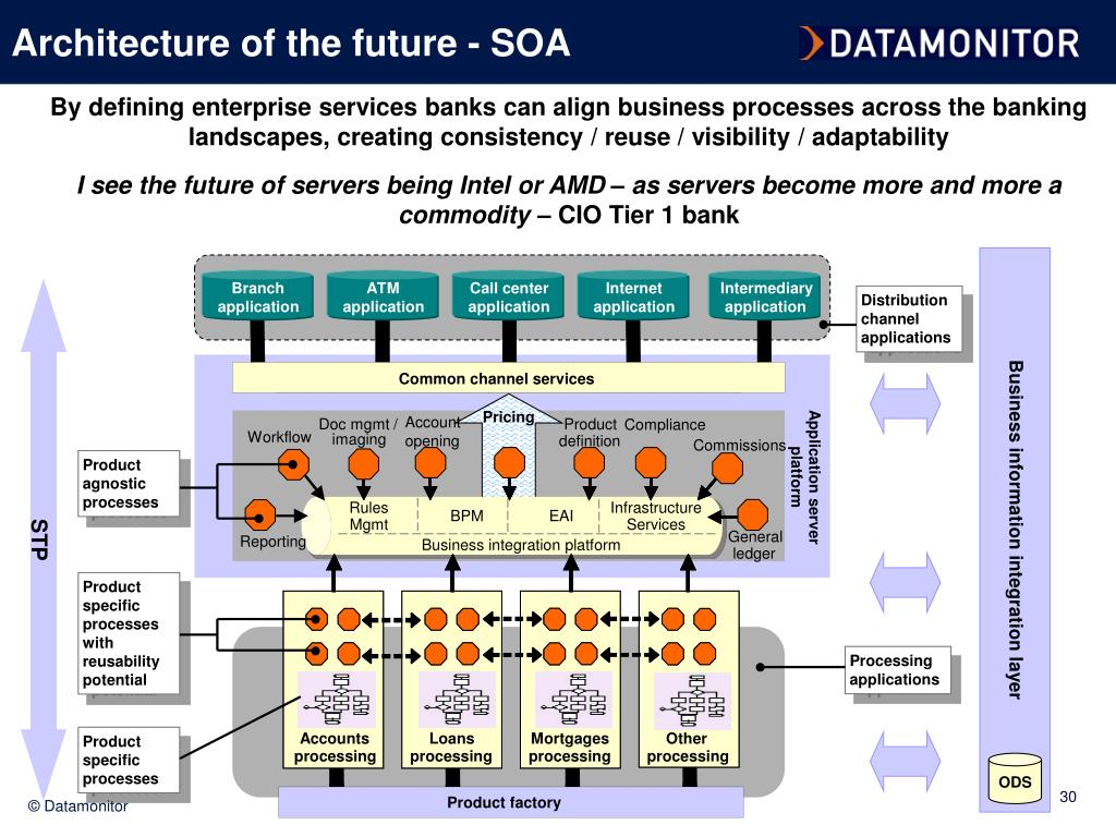 Architecture of the future - SOA