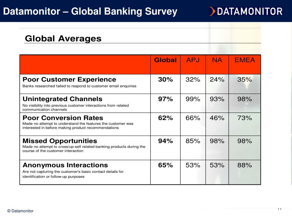 Datamonitor – Global Banking Survey