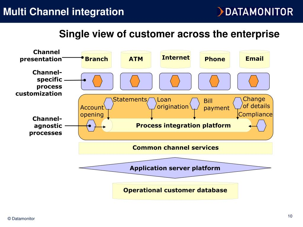 Multi Channel integration