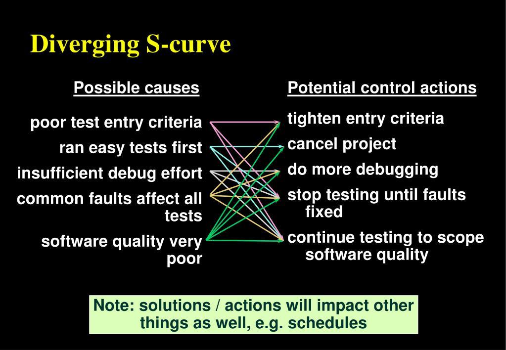 Diverging S-curve