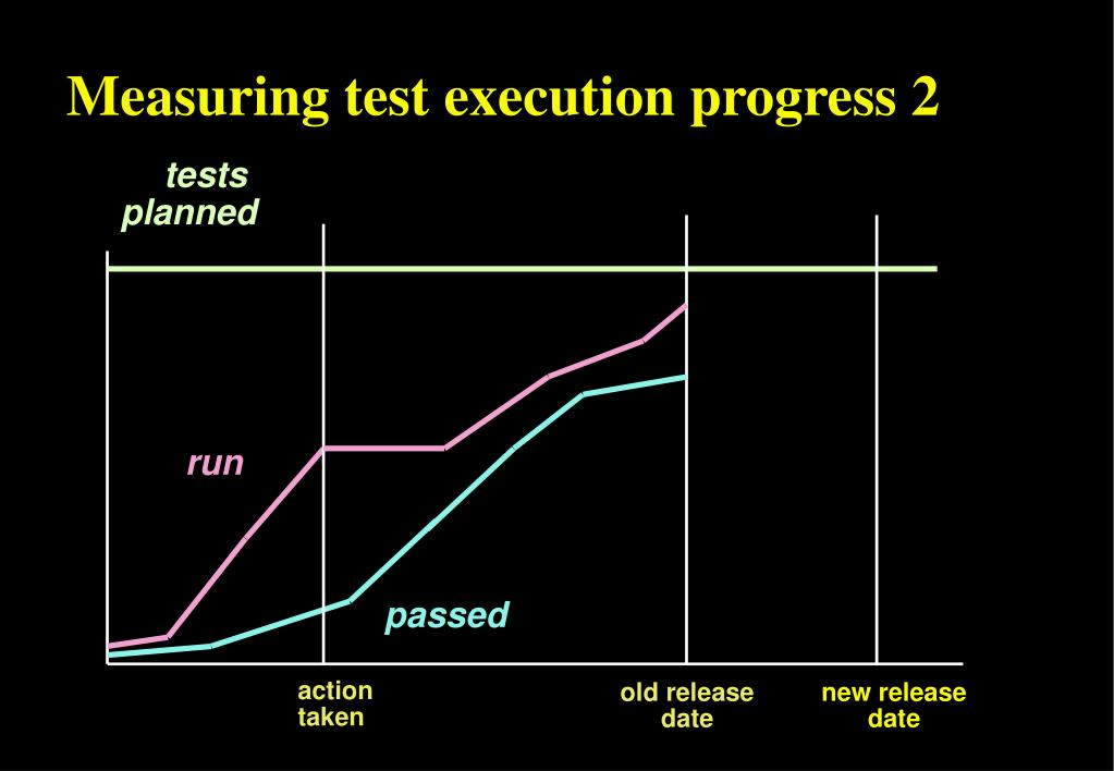 Measuring test execution progress 2