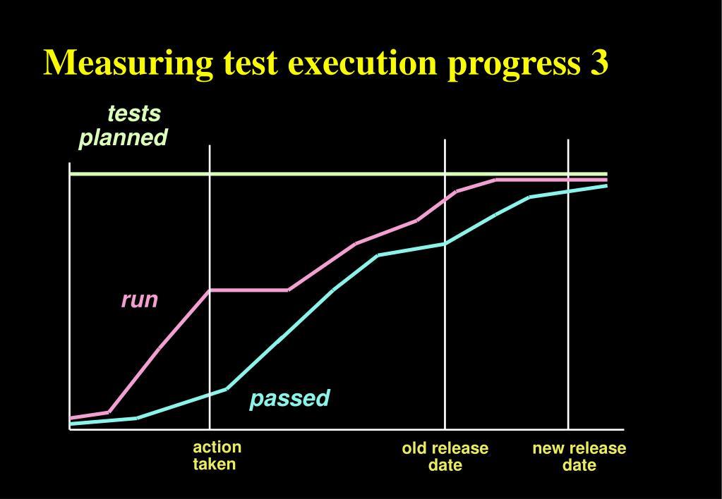Measuring test execution progress 3