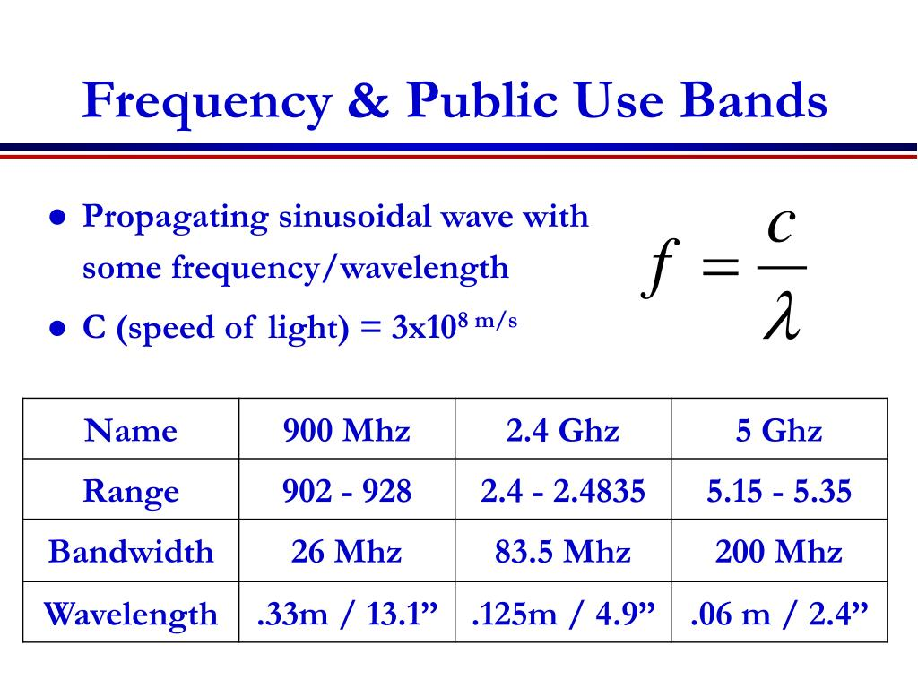 Propagating sinusoidal wave with some frequency/wavelength