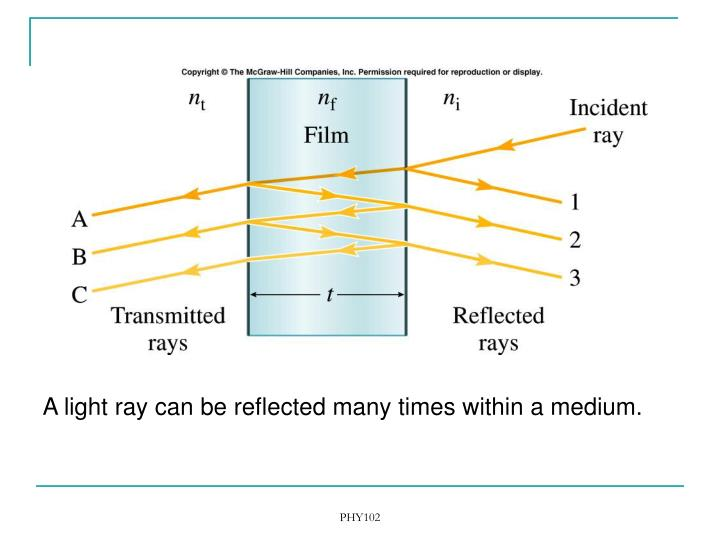 A light ray can be reflected many times within a medium.