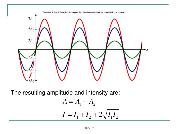 The resulting amplitude and intensity are: