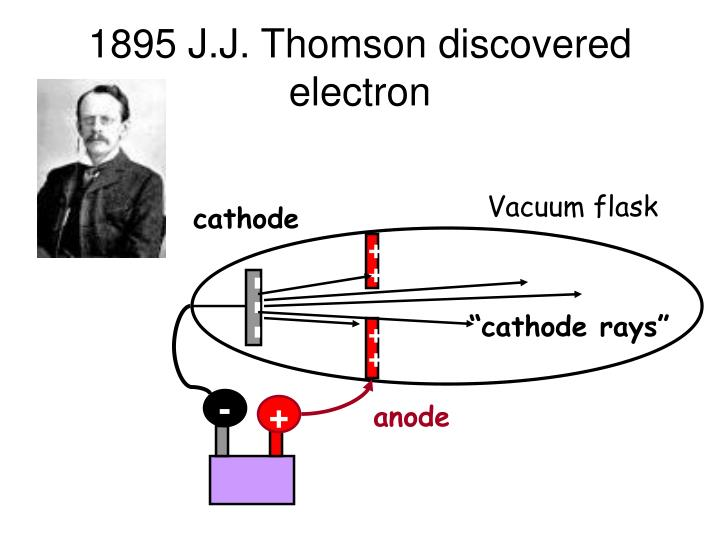 1895 j j thomson discovered electron