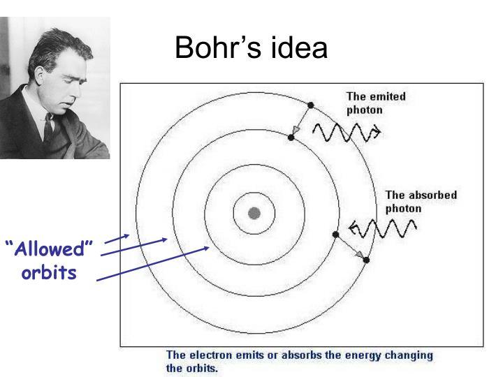 Bohr's idea