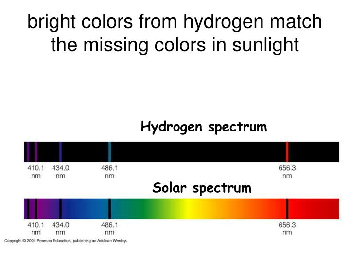 bright colors from hydrogen match the missing colors in sunlight
