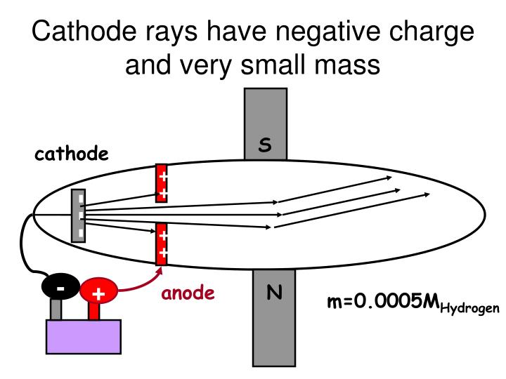 Cathode rays have negative charge and very small mass