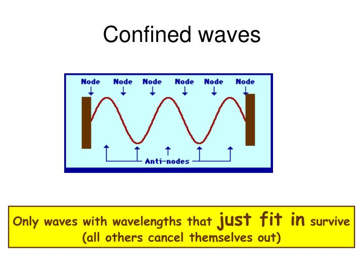 Confined waves