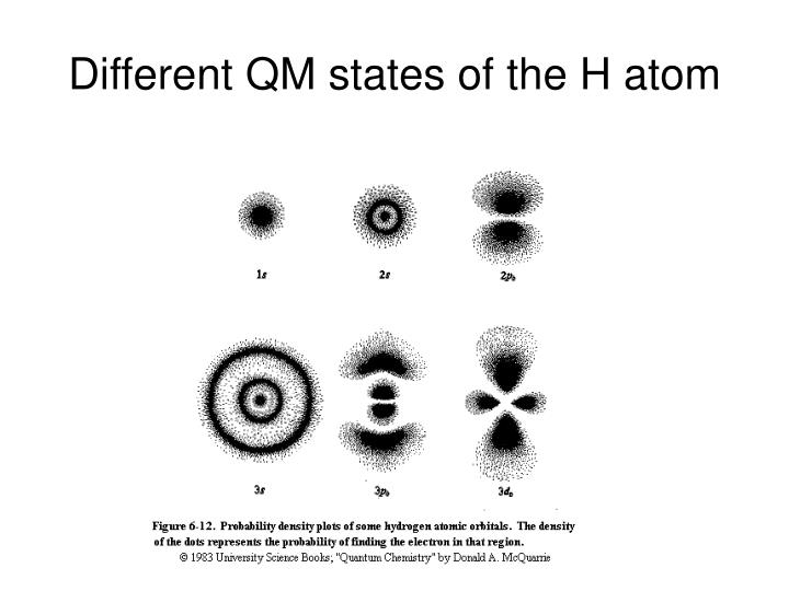 Different QM states of the H atom