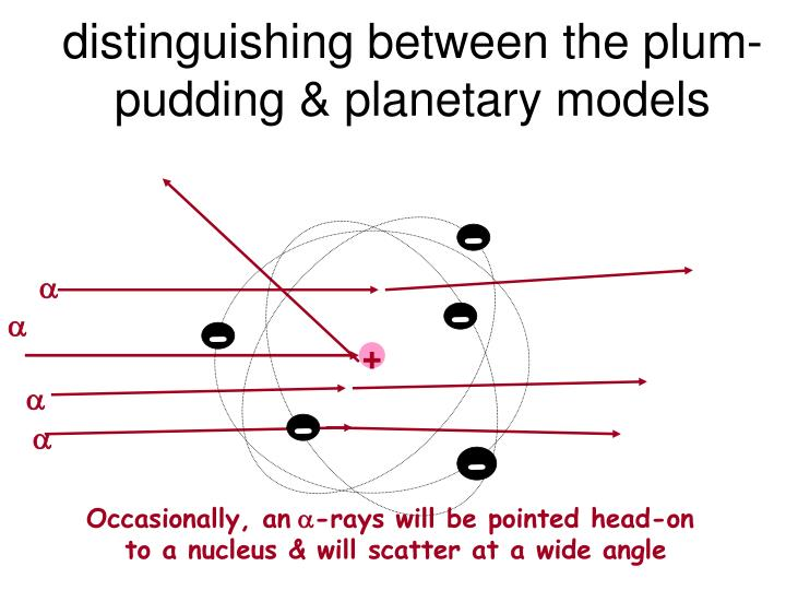distinguishing between the plum-pudding & planetary models