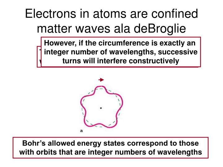 Electrons in atoms are confined matter waves ala deBroglie