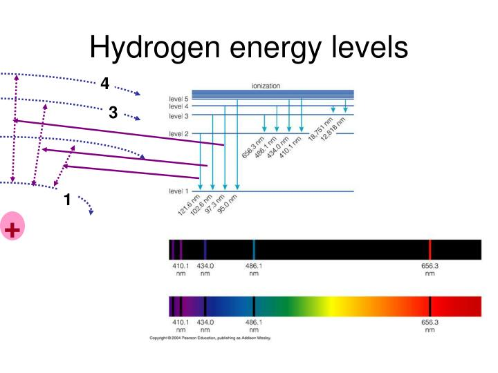 Hydrogen energy levels