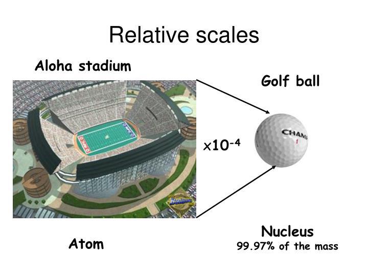 Relative scales
