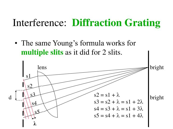 Interference: