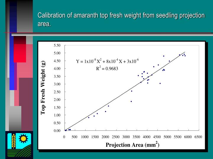 Calibration of amaranth top fresh weight from seedling projection area.