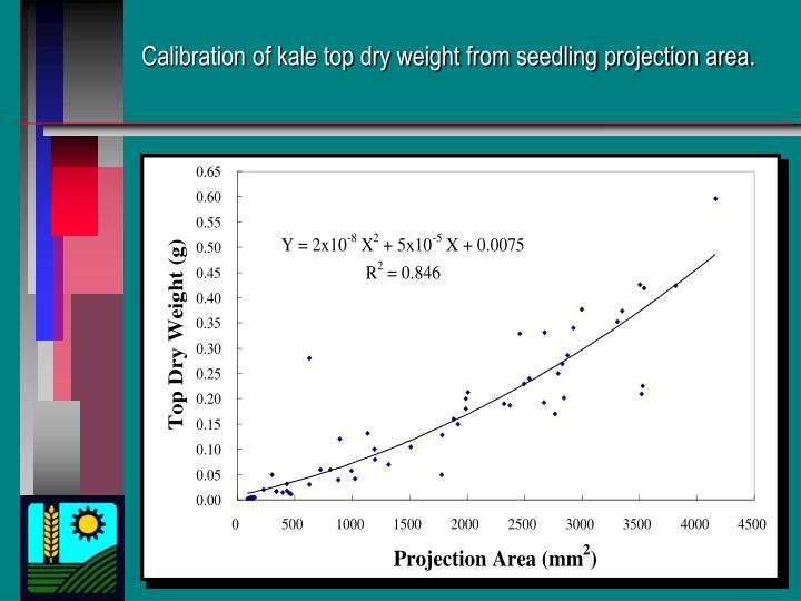Calibration of kale top dry weight from seedling projection area.