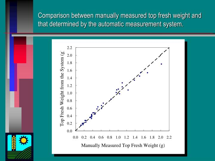Comparison between manually measured top fresh weight and that determined by the automatic measurement system.