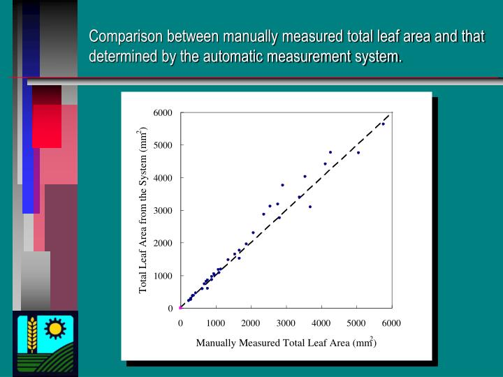 Comparison between manually measured total leaf area and that determined by the automatic measurement system.