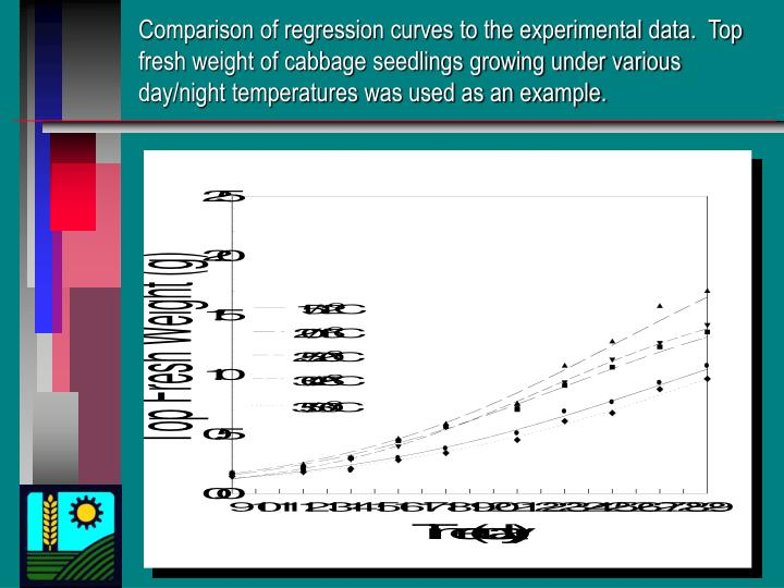 Comparison of regression curves to the experimental data.  Top fresh weight of cabbage seedlings growing under various day/night temperatures was used as an example.