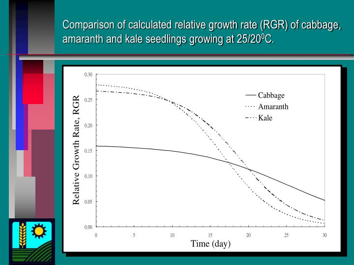 Comparison of calculated relative growth rate (RGR) of cabbage, amaranth and kale seedlings growing at 25/20