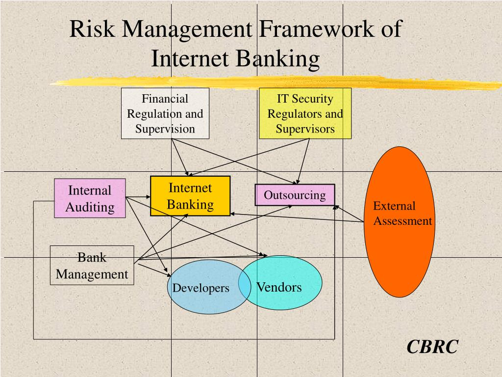 Risk Management Framework of Internet Banking