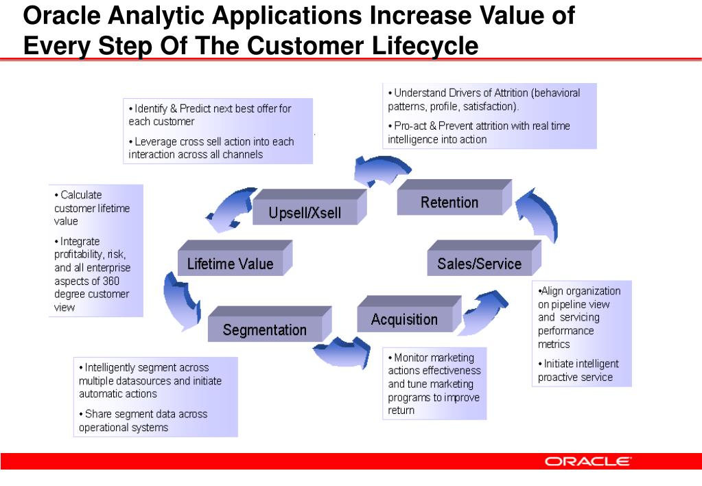 Oracle Analytic Applications Increase Value of Every Step Of The Customer Lifecycle