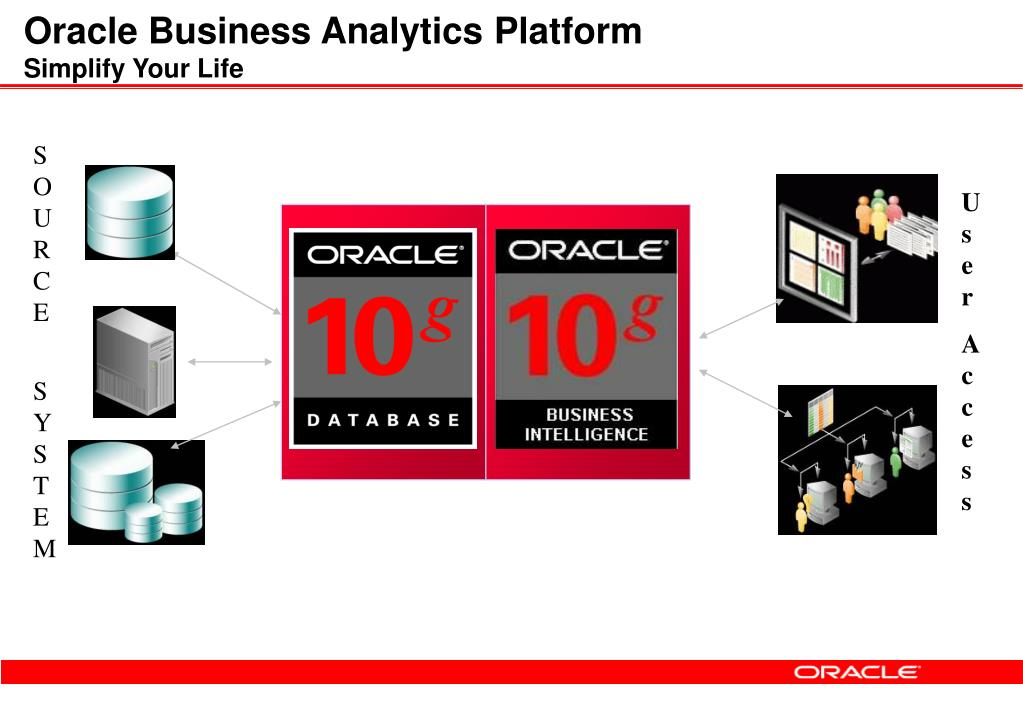 Oracle Business Analytics Platform