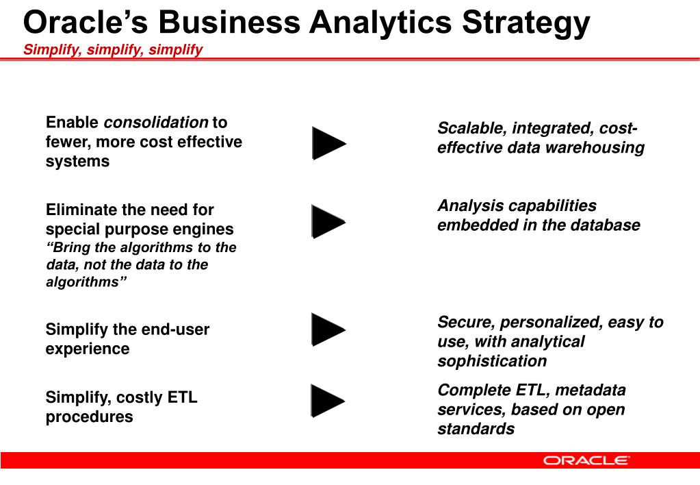 Oracle's Business Analytics Strategy