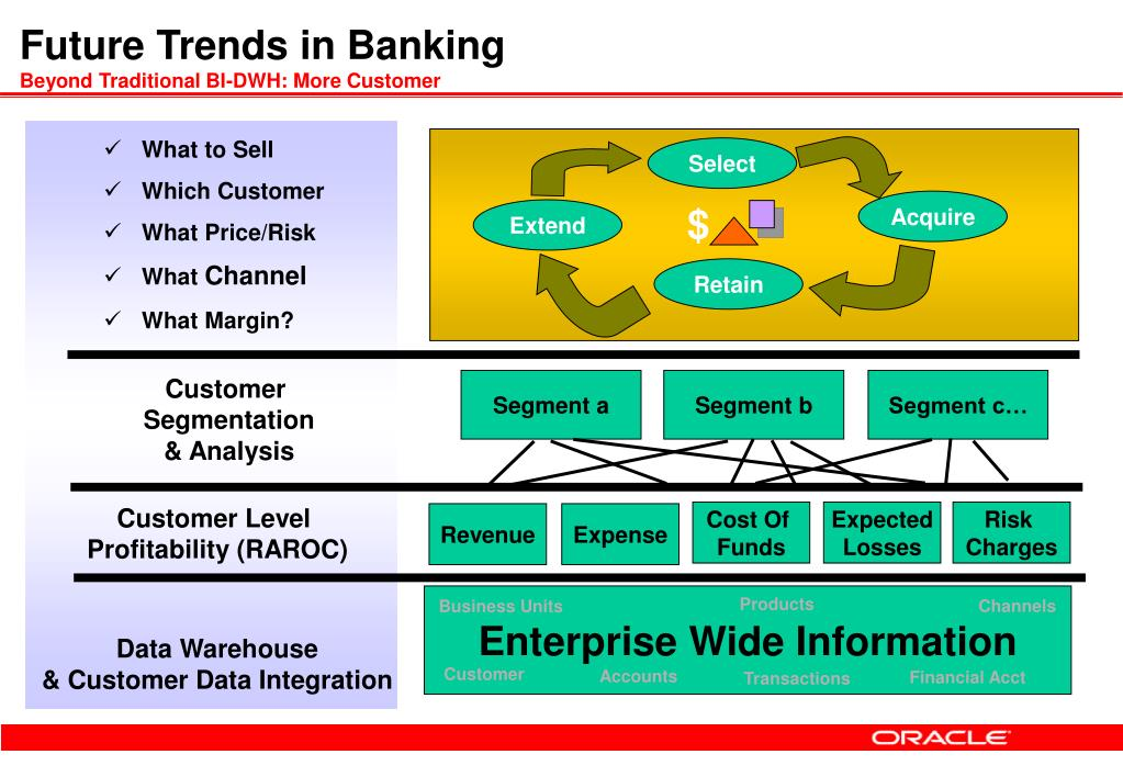 Future Trends in Banking
