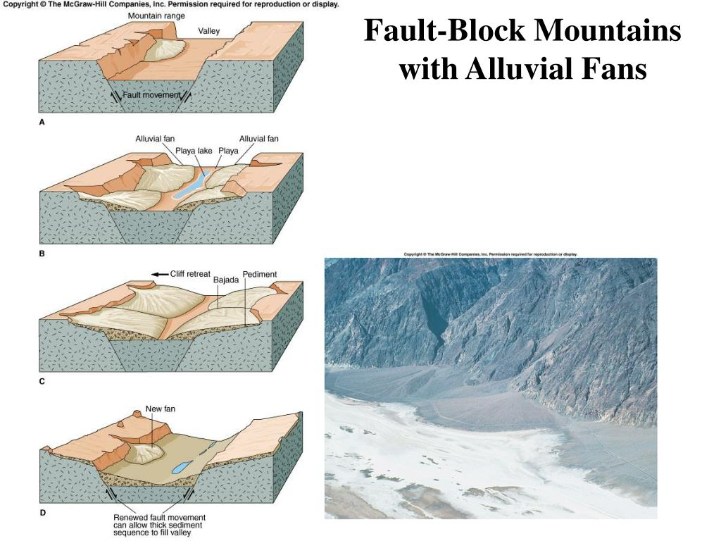 Fault-Block Mountains with Alluvial Fans