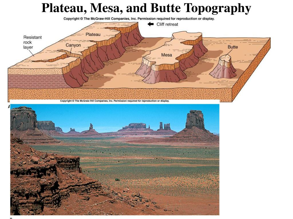 Plateau, Mesa, and Butte Topography