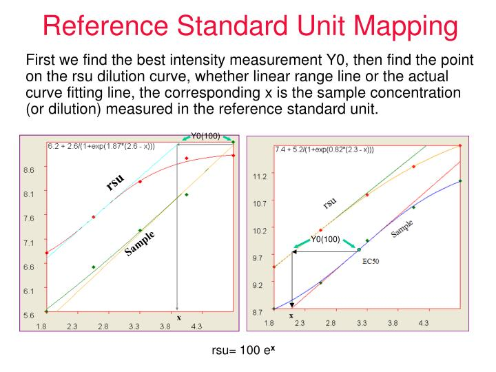 Reference Standard Unit Mapping