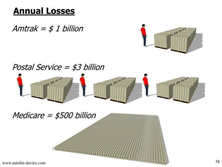 Annual Losses