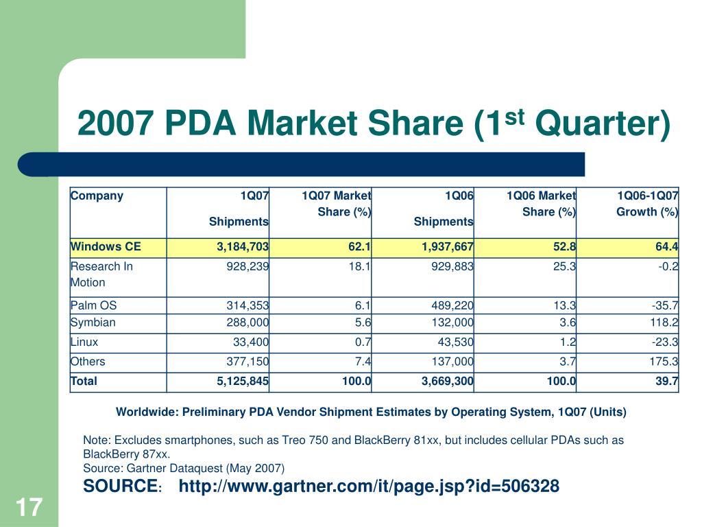 2007 PDA Market Share (1