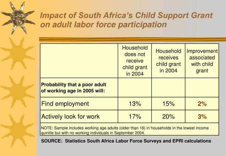 Impact of South Africa's Child Support Grant on adult labor force participation