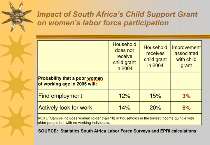 Impact of South Africa's Child Support Grant on women's labor force participation