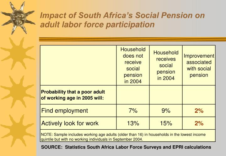 Impact of South Africa's Social Pension on adult labor force participation