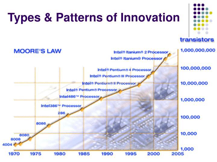 Types & Patterns of Innovation