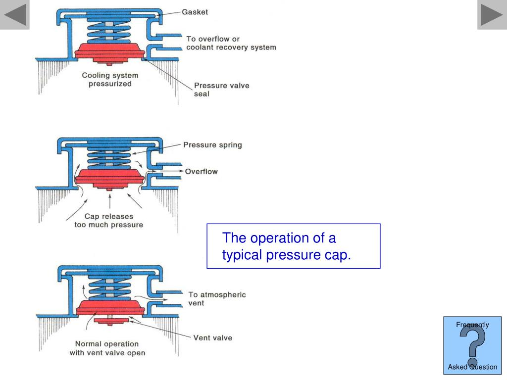 The operation of a typical pressure cap.