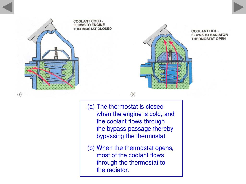 The thermostat is closed when the engine is cold, and the coolant flows through the bypass passage thereby bypassing the thermostat.