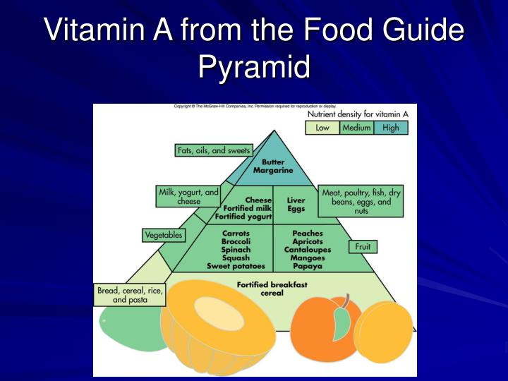Vitamin A from the Food Guide Pyramid