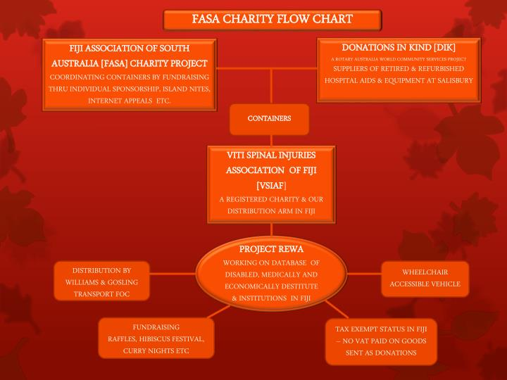 FASA CHARITY FLOW CHART